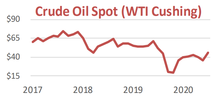 Crude Oil Spot