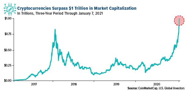 Cryptocurrencies Surpass