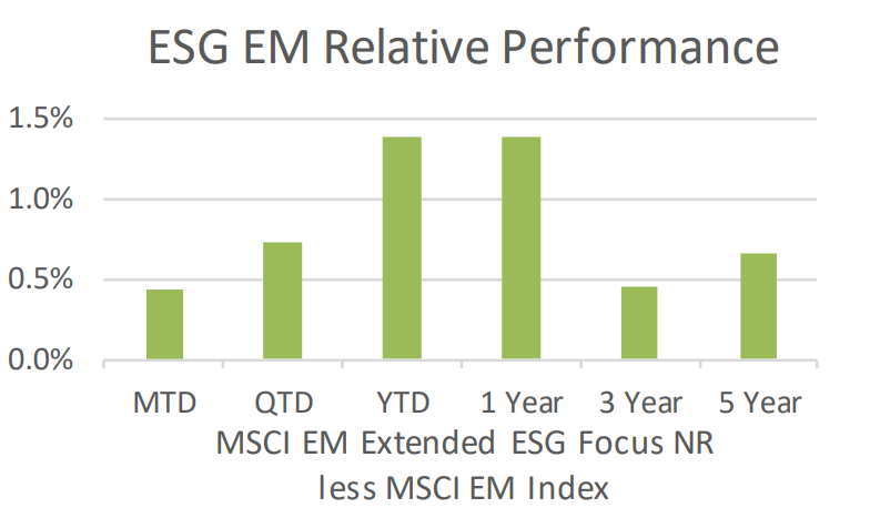 ESG EM Relative Performance