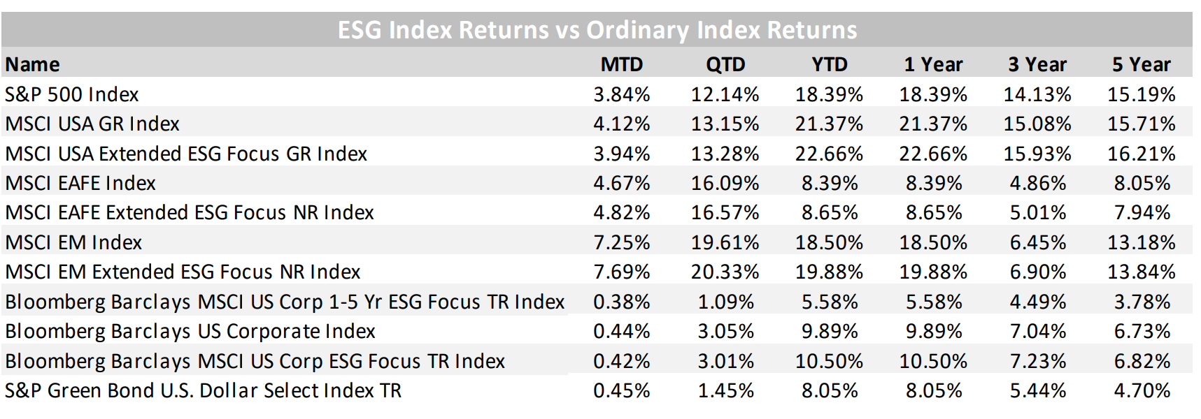 ESG Index vs Ordinary Index