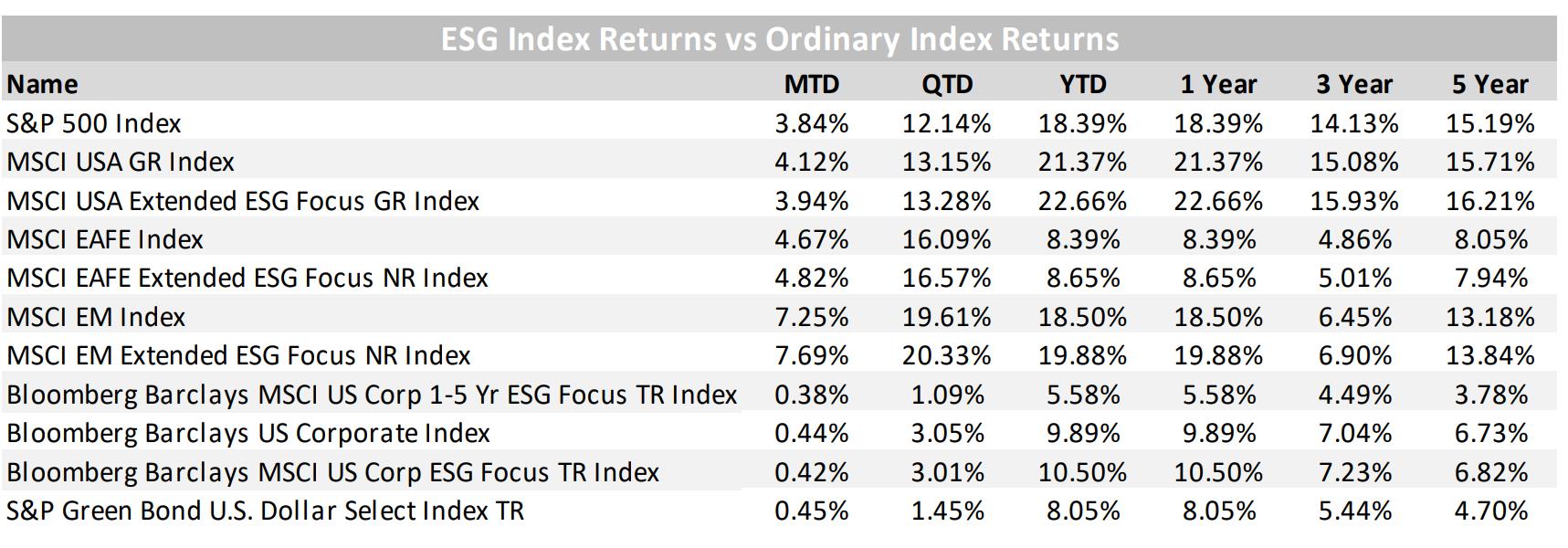 ESG Index vs Ordinary Index