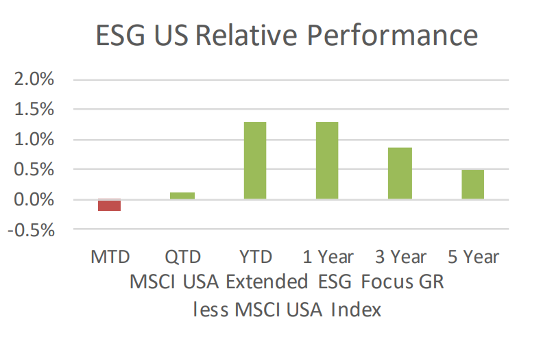 ESG US Relative Performance
