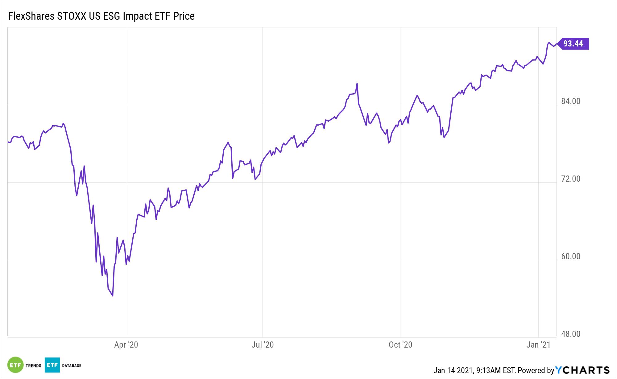 ESG 1 Year Performance