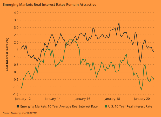 Emerging Markets Real Interest