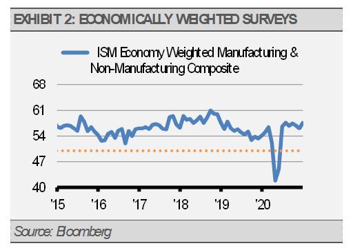 Exhibit 2 Economically Weighted Surveys