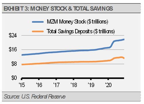 Exhibit 3 Money Stock and Total Savings