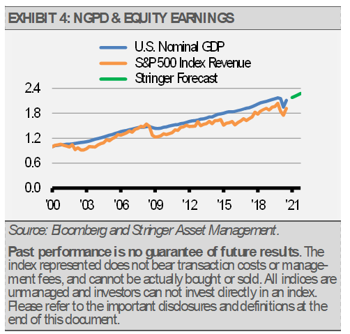 Exhibit 4 NGPD and Equity Earnings