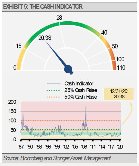 Exhibit 5 The Cash Indicator