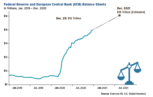 Federal Reserve and ECB