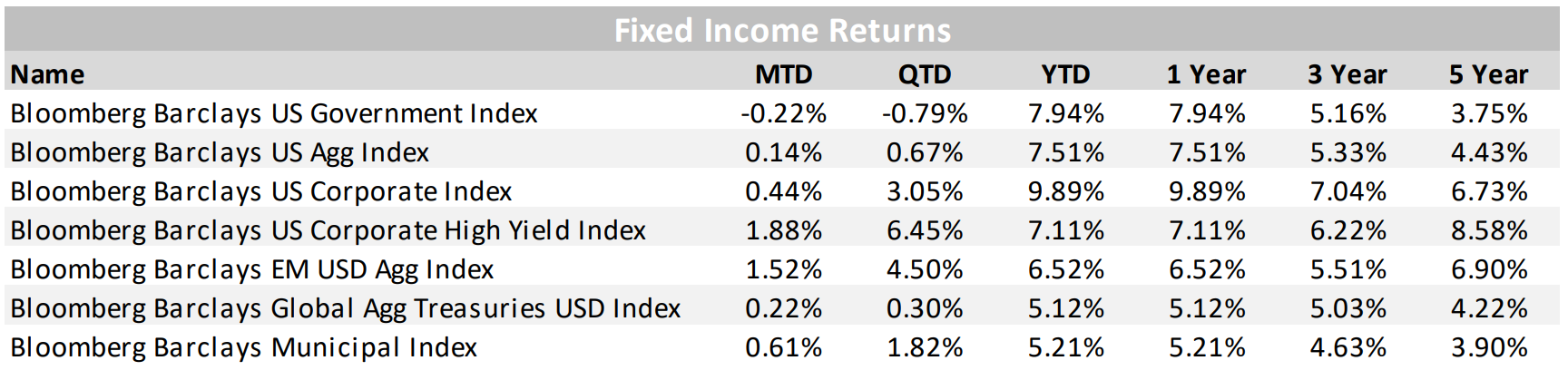 Fixed Income Returns