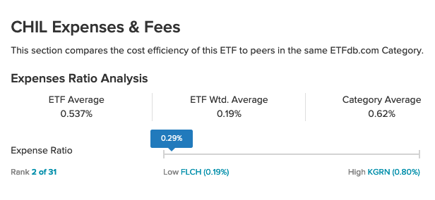 Get A Strong Performer at A Low Cost With This ETF 1