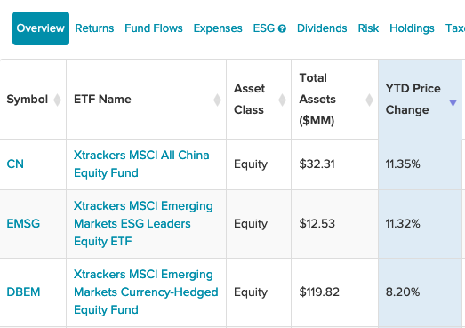 Get China, EM Exposure With These 3 Top-Performing DWS ETFs 1