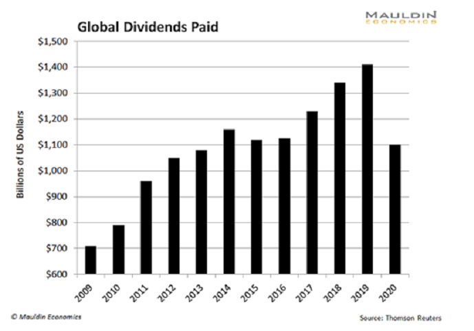 Global Dividends Paid