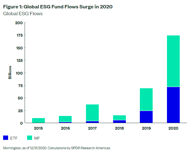 Global ESG Funds Surge