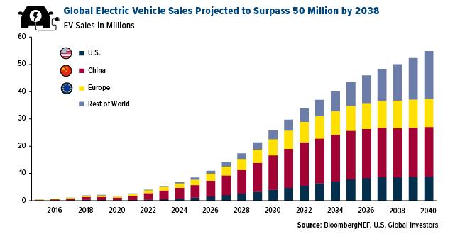 Global Electric Vehicle Sales