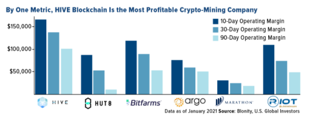 HIVE Blockchain Profitable