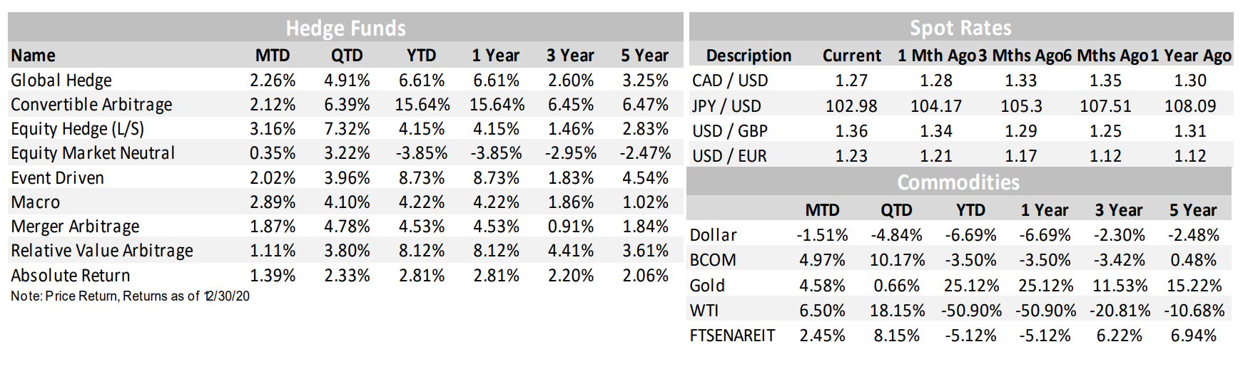 Hedge Funds Spot Rates Commodities