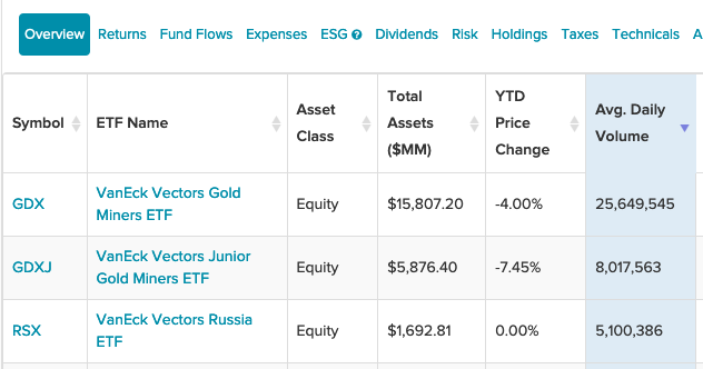 Here Are 3 VanEck ETFs Seeing The Highest Average Daily Volume 1