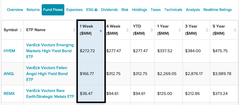 High Yield, Rare Metals_3 VanEck ETFs With Highest One-Week Inflows