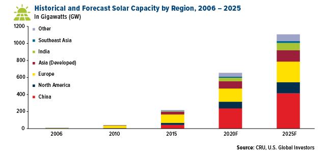 Historical Forecast Solar Capacity