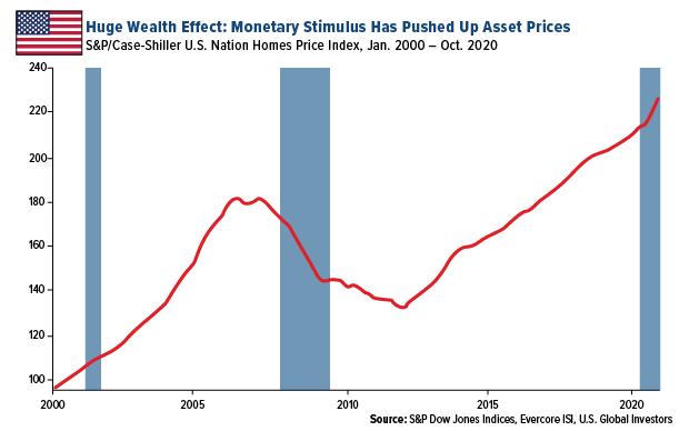 Huge Wealth Effect
