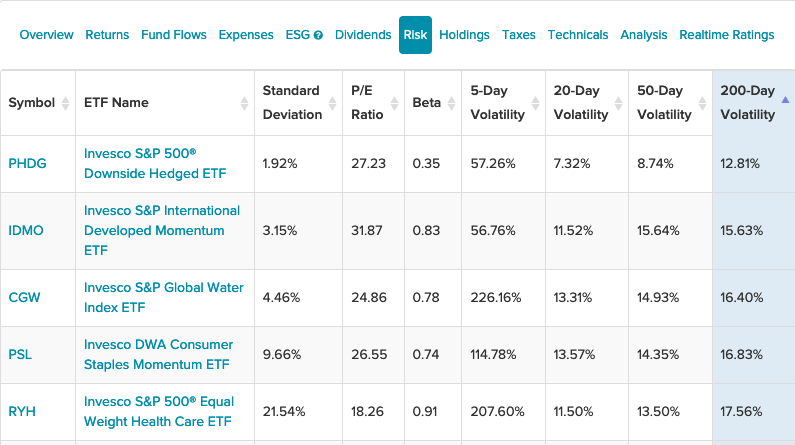 If You Can't Stand Volatility, This Invesco ETF is For You 1