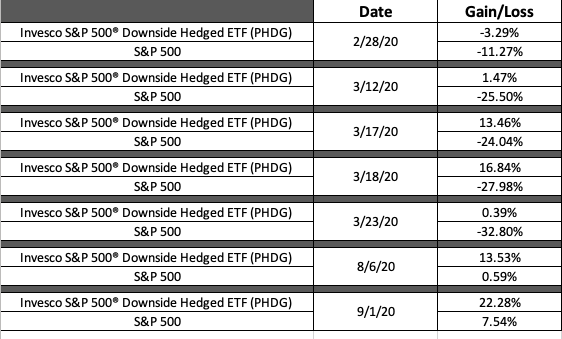If You Can't Stand Volatility, This Invesco ETF is For You 2