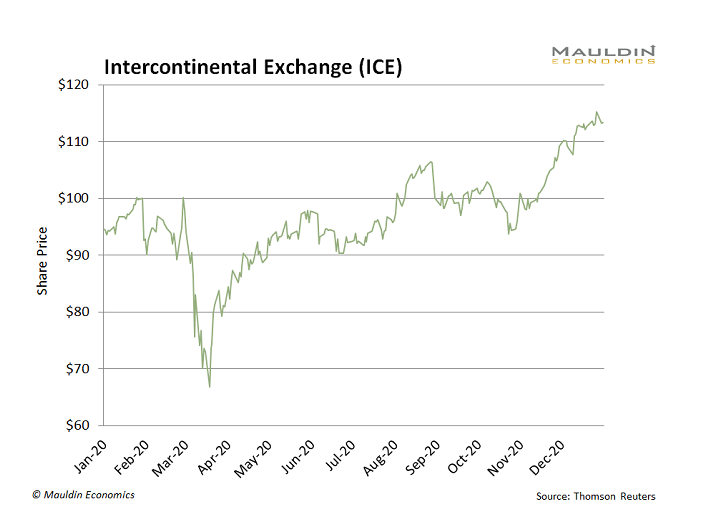 Intercontinental Exchange Performance