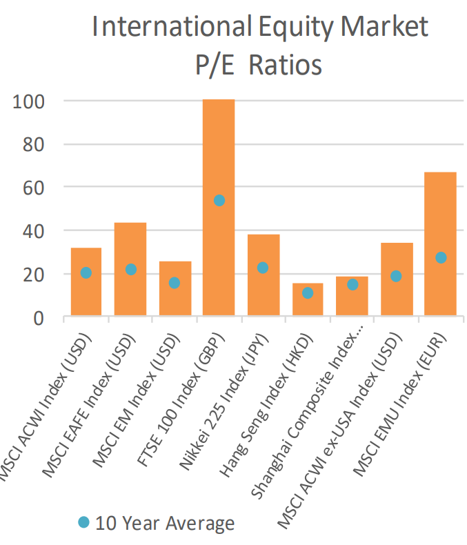 International Equity Market PE Ratios