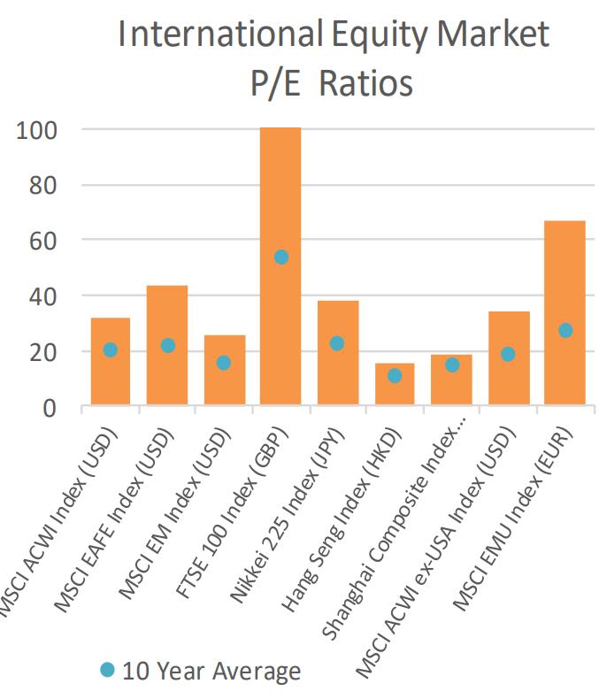 International Equity Market PE Ratios