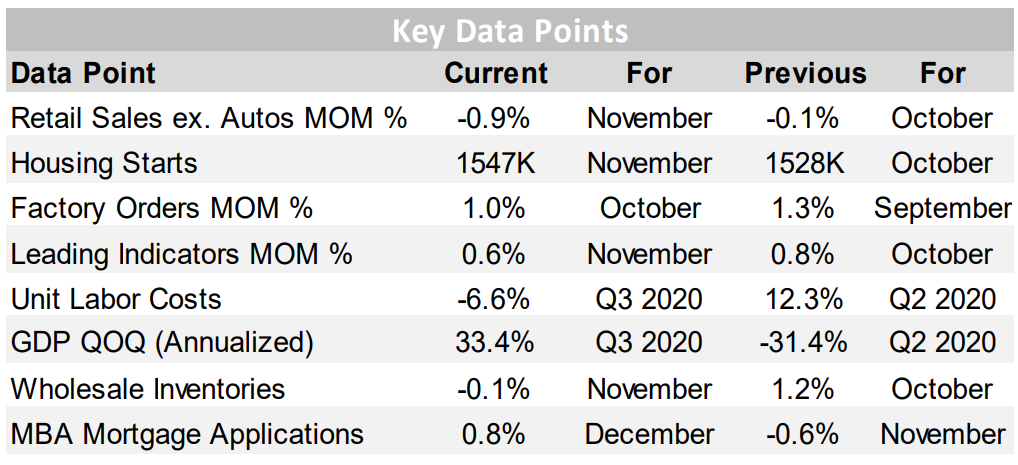 Key Data Points 1