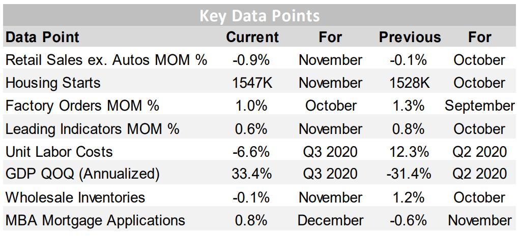 Key Data Points 1