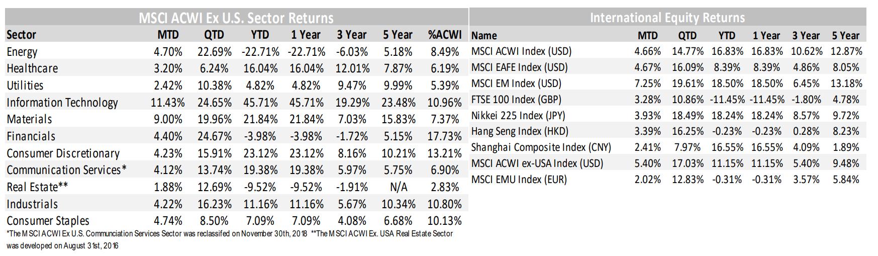 MSCI ACWI and International Equity Returns