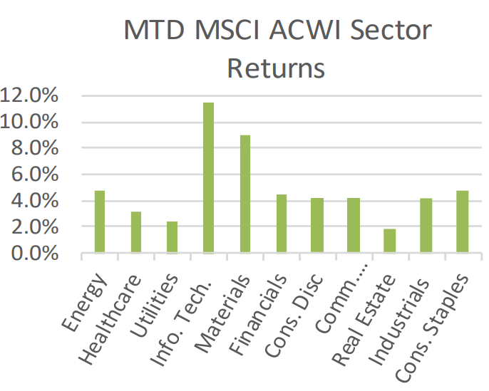 MTD MSCI ACWI Sector Returns