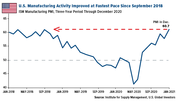 Manufacturing Fastest Pace