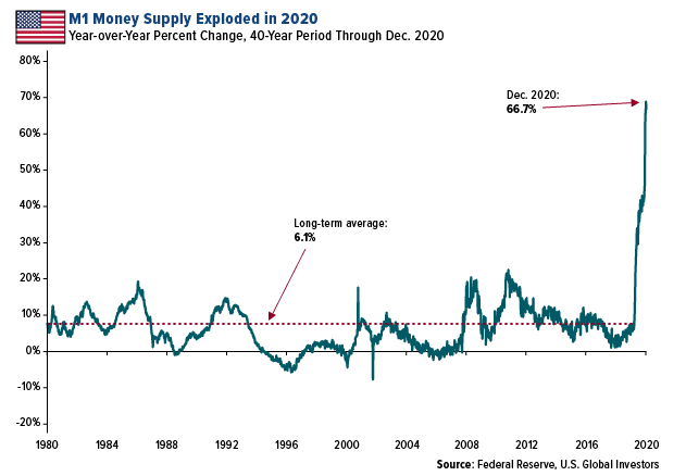 Money Supply Exploded in 2020