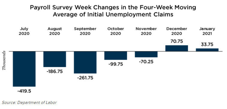 Payroll Survey Week