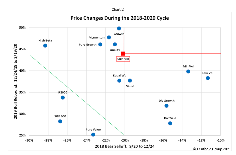Price Changes During 2018 - 2020