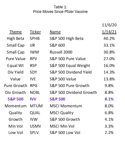 Price Moves Since Vaccine Rally