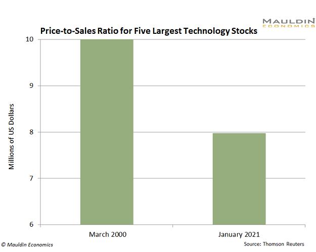 Price to Sales Ratio Technology