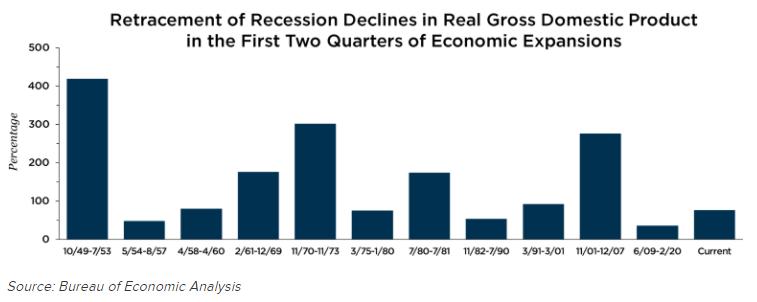 Retracement of Recession Declines