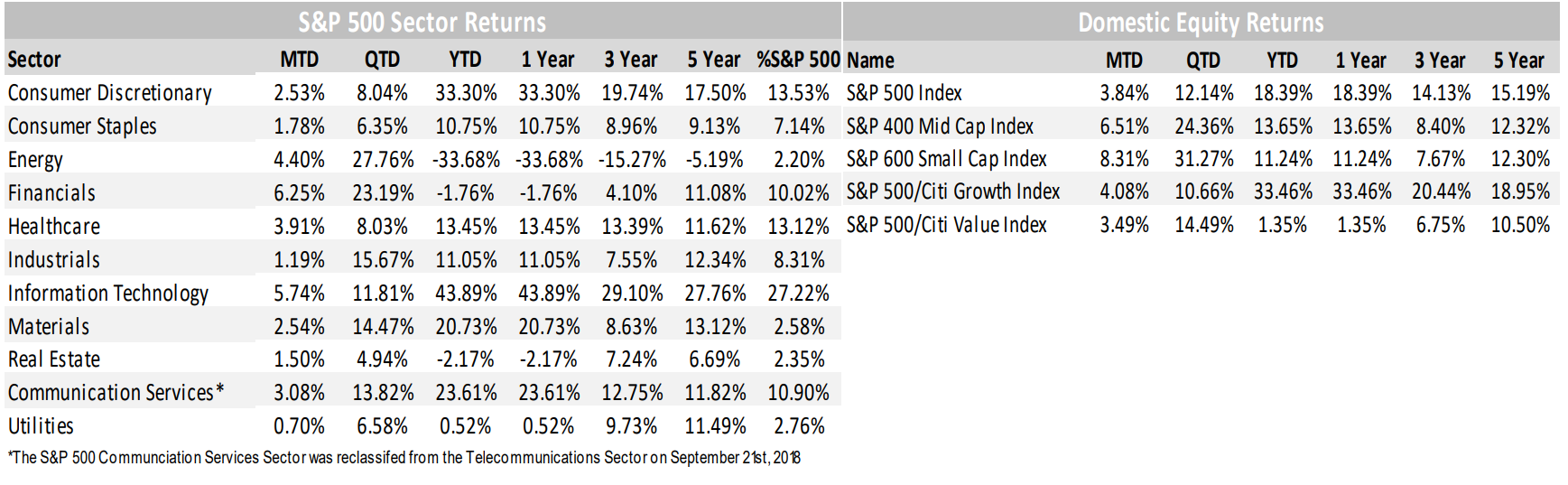 S&P 500 and Domestic Equity Returns