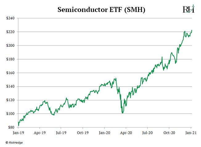 Semiconductor ETF