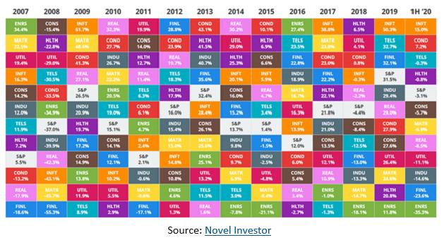 Source Novel Investor