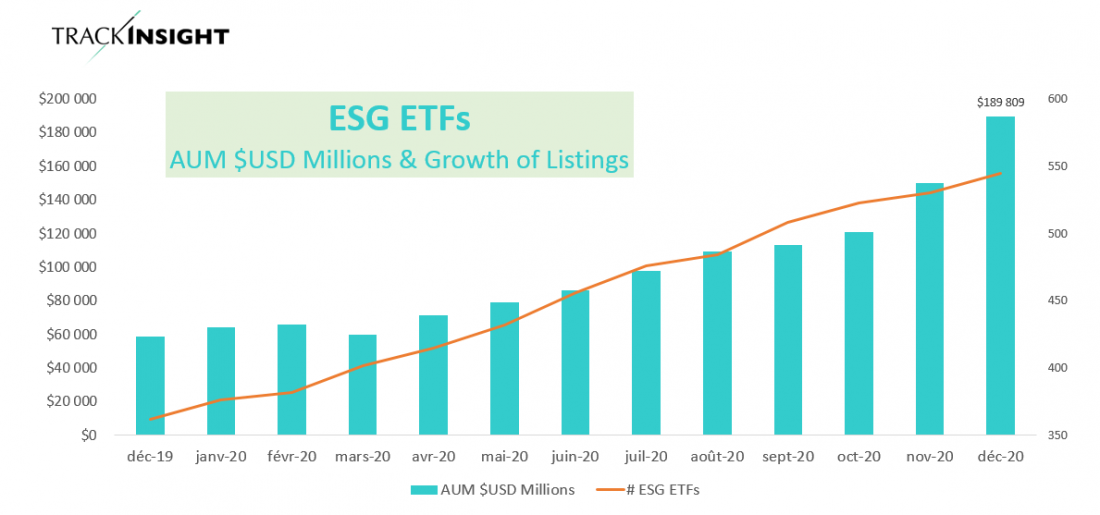 """Take Advantage of """"EFIV"""" as ESG Reached a Tipping Point in 2020 1"""