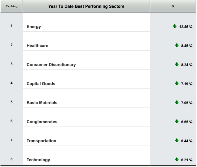 """Take Advantage of the Top Performing Energy Sector With """"MLPX"""" 1"""