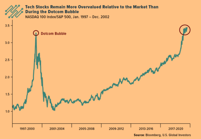 Tech Stocks Remain More Overvalued