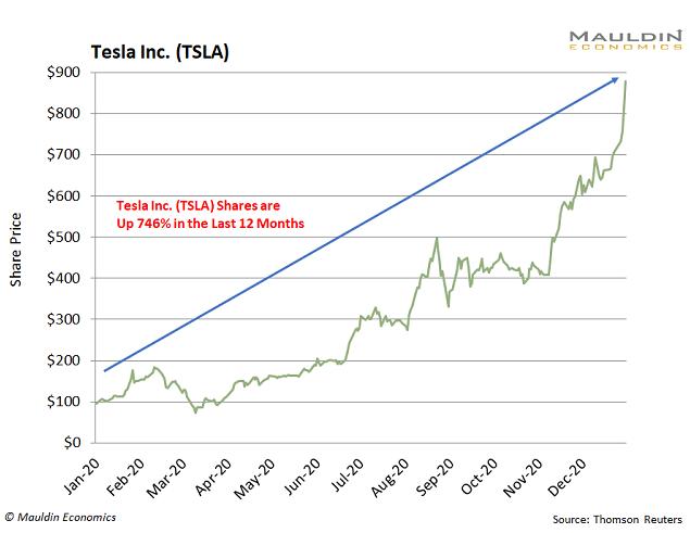 Tesla Performance