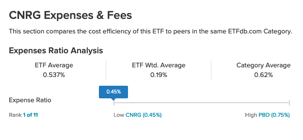 The CNRG ETF Gives You Clean Energy Exposure At a Low Cost 1