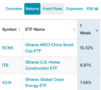These 3 iShares ETFs Have Been Strong Performers The Past Week 1